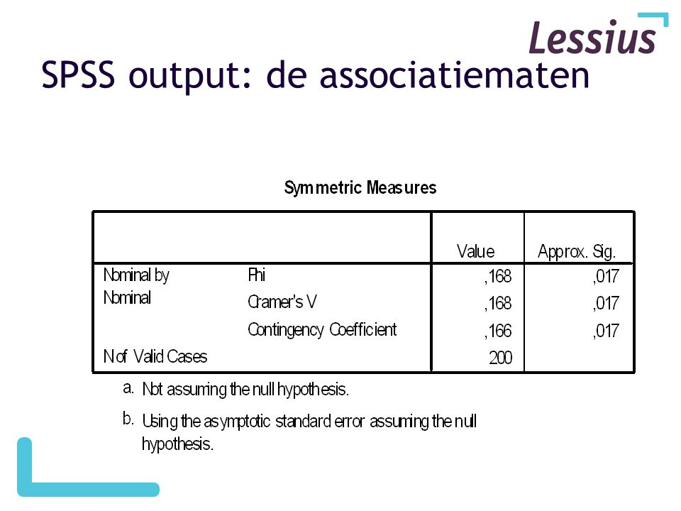 SPSS output: de associatiematen