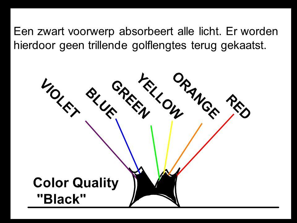 Een zwart voorwerp absorbeert alle licht