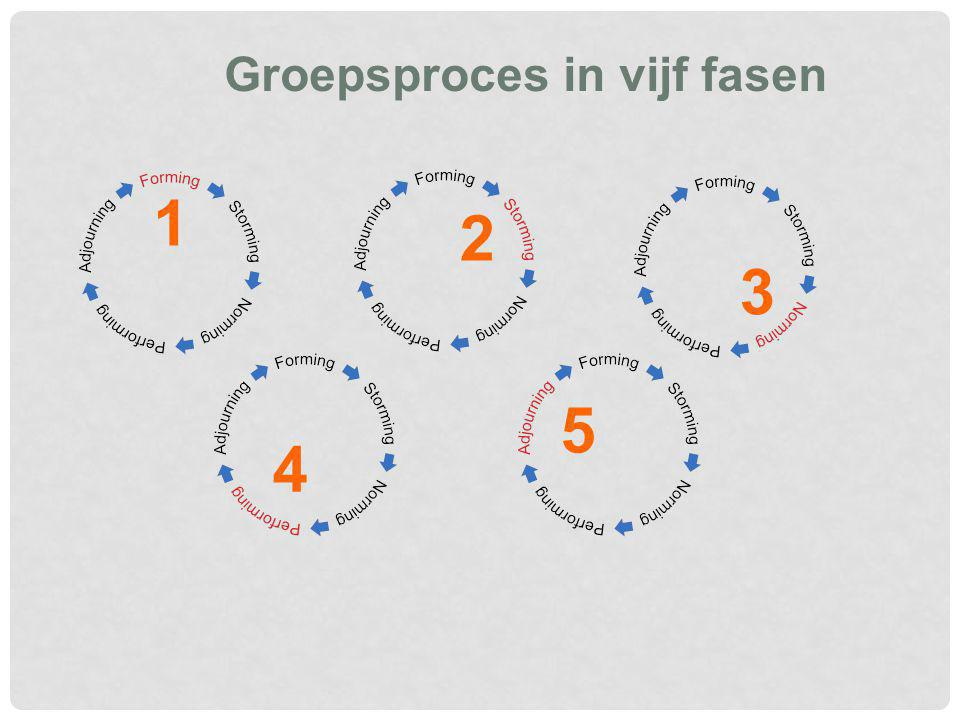 Groepsproces in vijf fasen