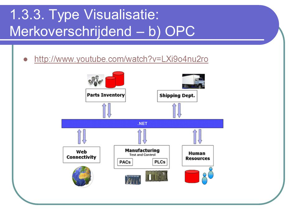 1.3.3. Type Visualisatie: Merkoverschrijdend – b) OPC