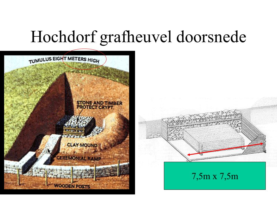 Hochdorf grafheuvel doorsnede