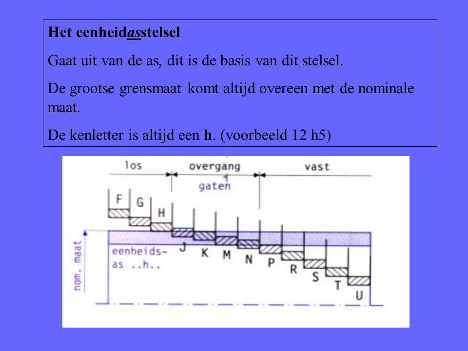 Het eenheidasstelsel Gaat uit van de as, dit is de basis van dit stelsel. De grootse grensmaat komt altijd overeen met de nominale maat.
