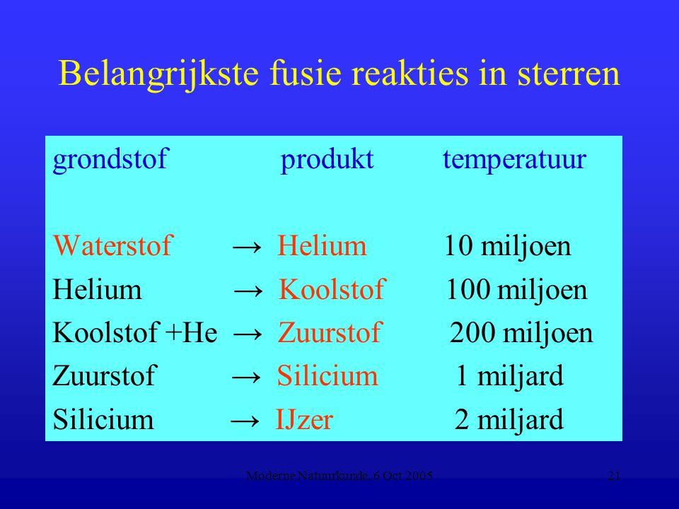 Belangrijkste fusie reakties in sterren
