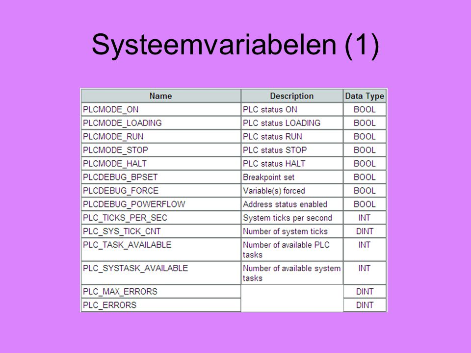Systeemvariabelen (1)