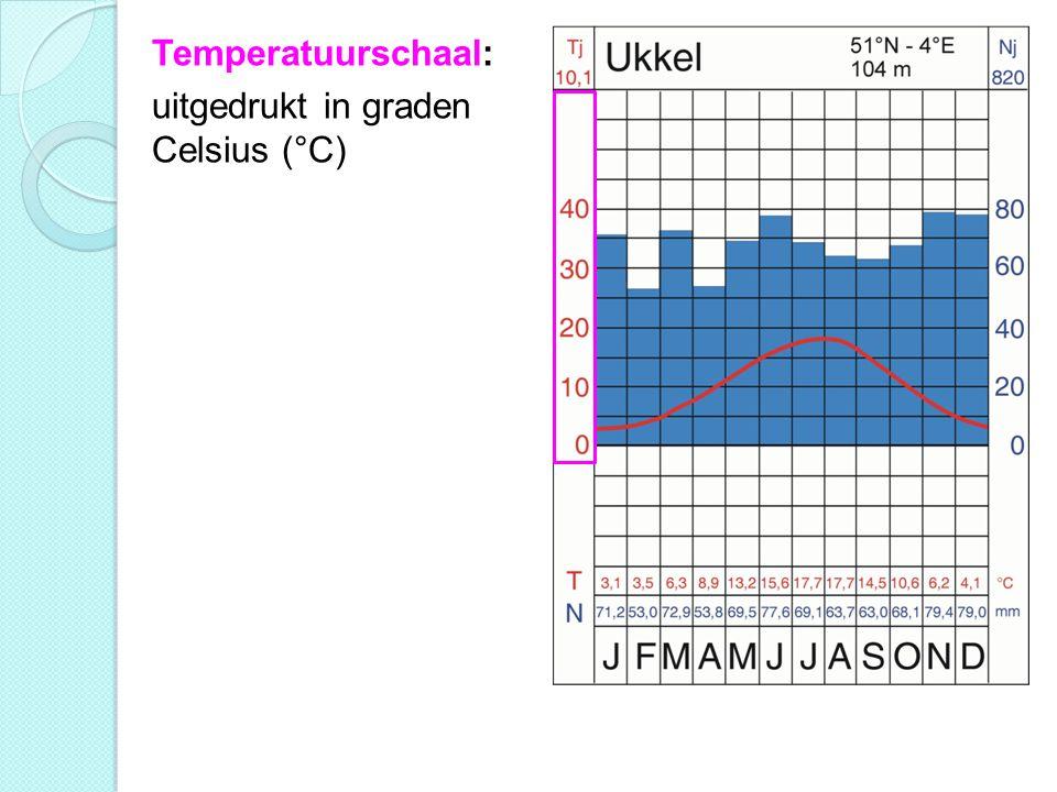 Temperatuurschaal: uitgedrukt in graden Celsius (°C)