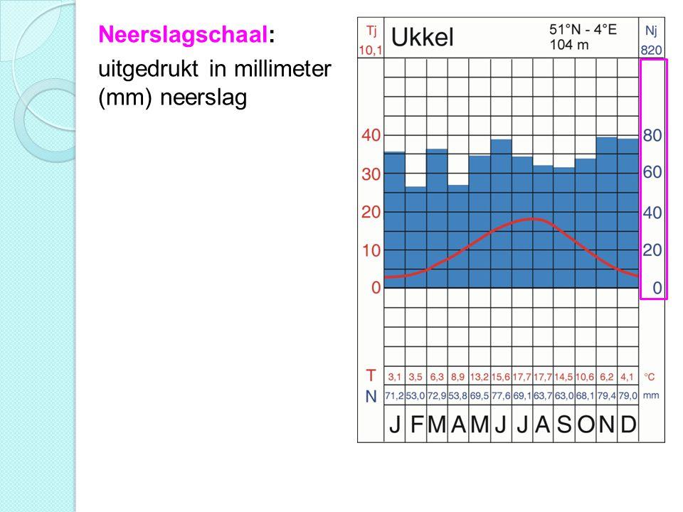 Neerslagschaal: uitgedrukt in millimeter (mm) neerslag