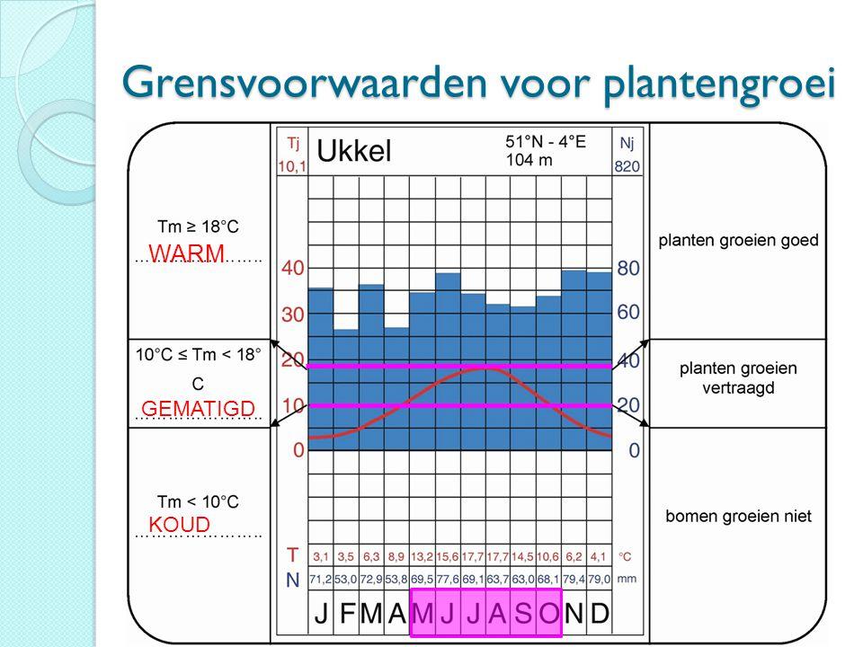 Grensvoorwaarden voor plantengroei