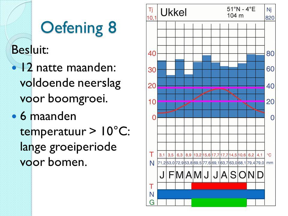 Oefening 8 Besluit: 12 natte maanden: voldoende neerslag voor boomgroei.
