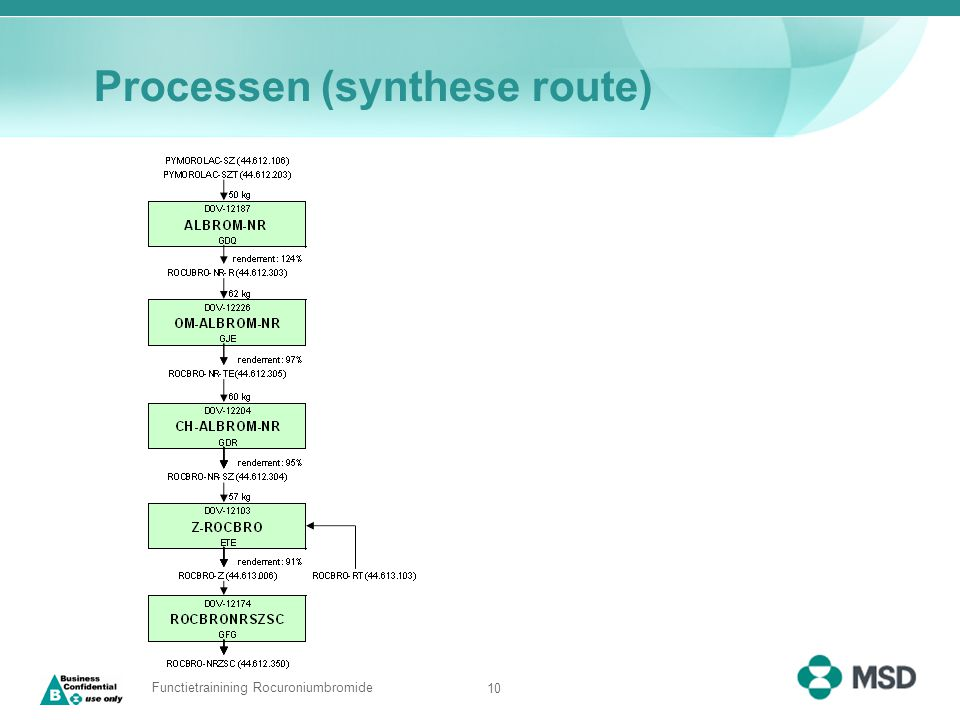 Processen (synthese route)