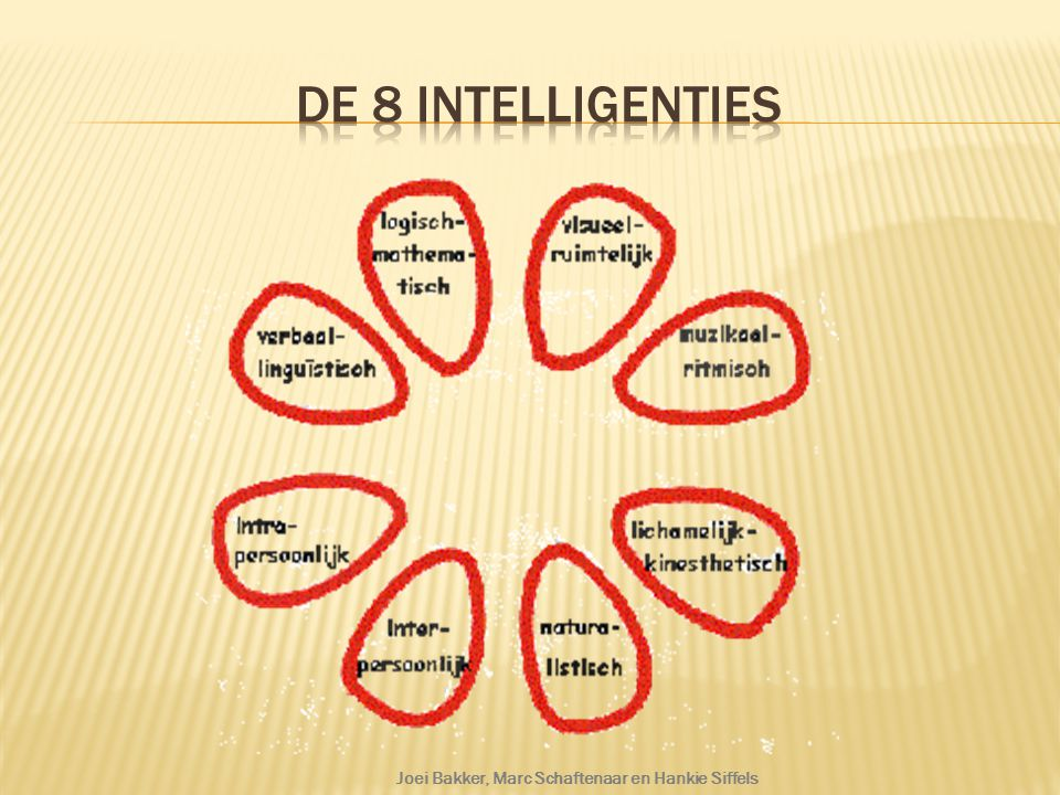 De 8 intelligenties Meer informatie over de intelligenties: http://www.rpcz.nl/thema__meervoudige_intelligentie/8_intelligenties/
