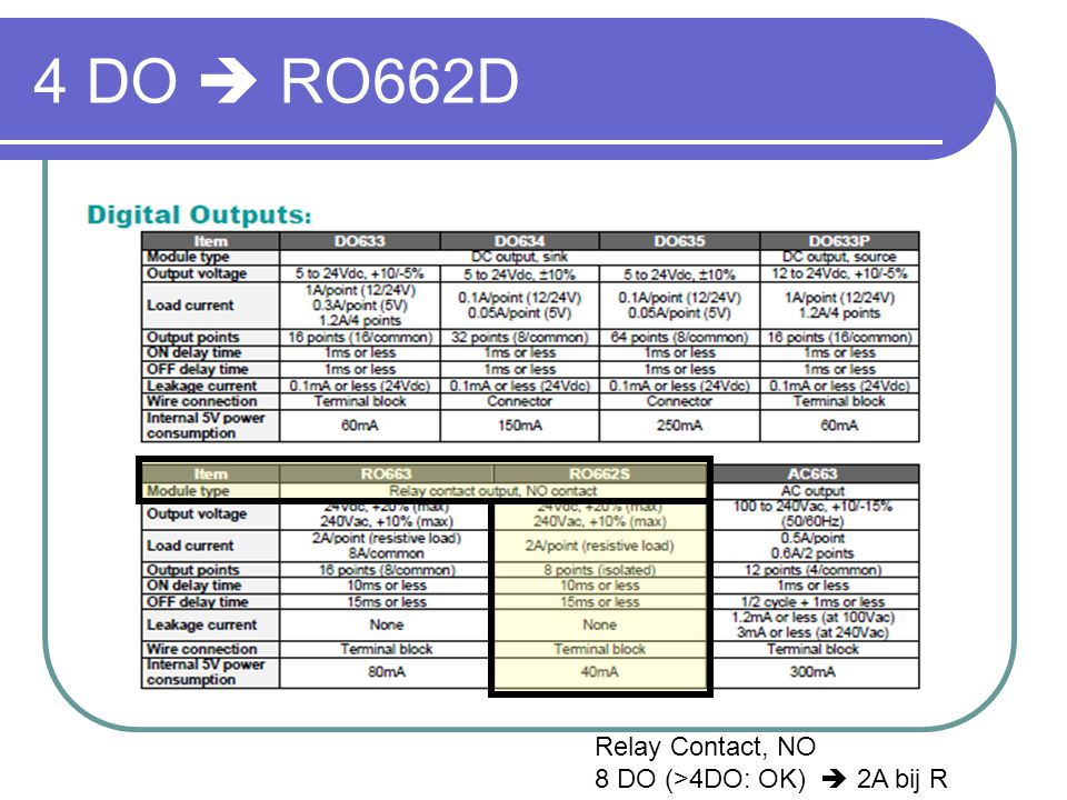 4 DO  RO662D Relay Contact, NO 8 DO (>4DO: OK)  2A bij R