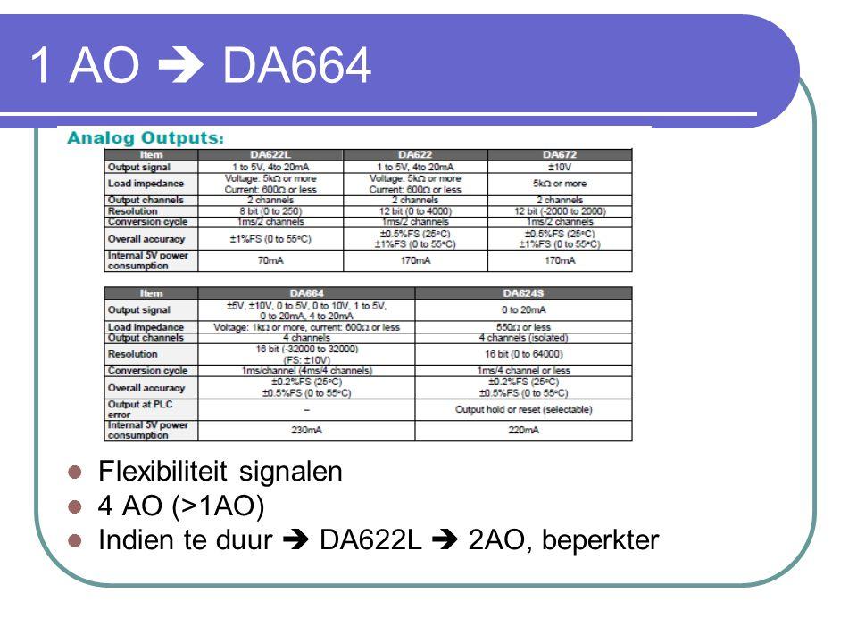 1 AO  DA664 Flexibiliteit signalen 4 AO (>1AO)