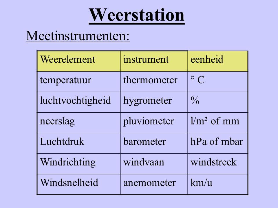 Weerstation Meetinstrumenten: Weerelement instrument eenheid