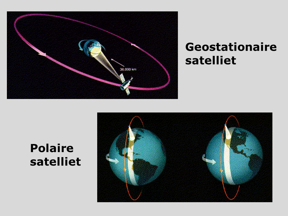 Geostationaire satelliet Polaire satelliet