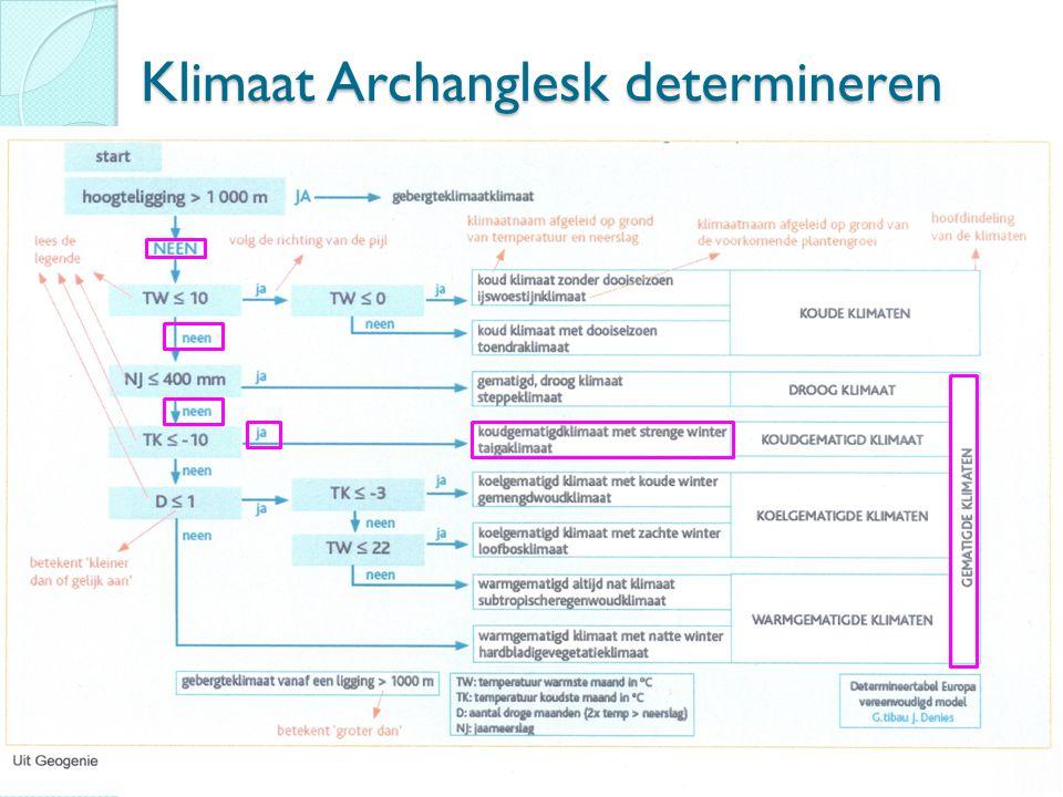 Klimaat Archanglesk determineren