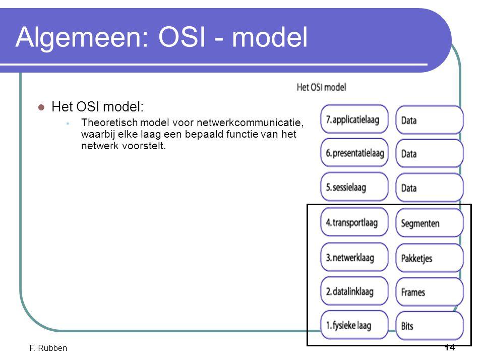 Algemeen: OSI - model Het OSI model: