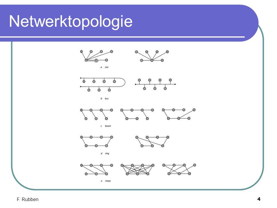 Netwerktopologie F. Rubben