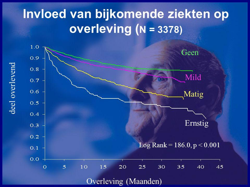 Invloed van bijkomende ziekten op overleving (N = 3378)