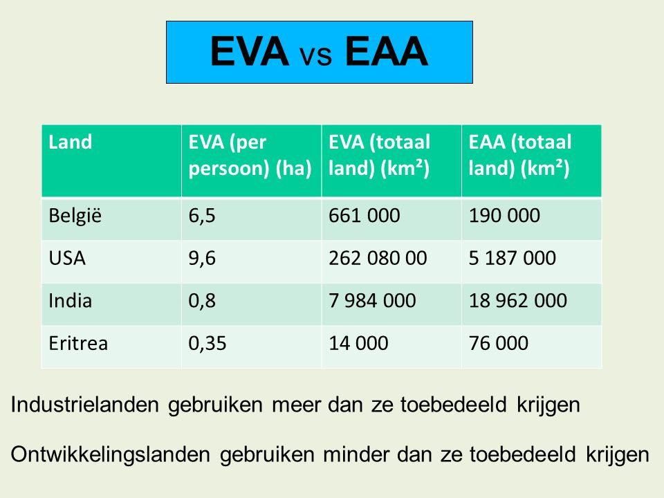 EVA vs EAA Land EVA (per persoon) (ha) EVA (totaal land) (km²)