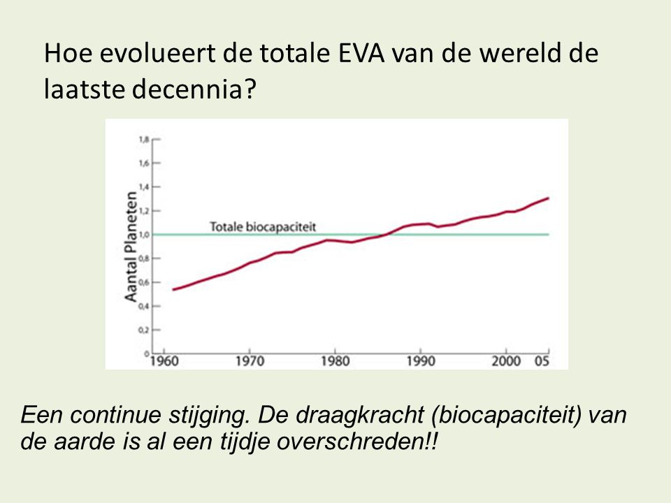 Hoe evolueert de totale EVA van de wereld de laatste decennia