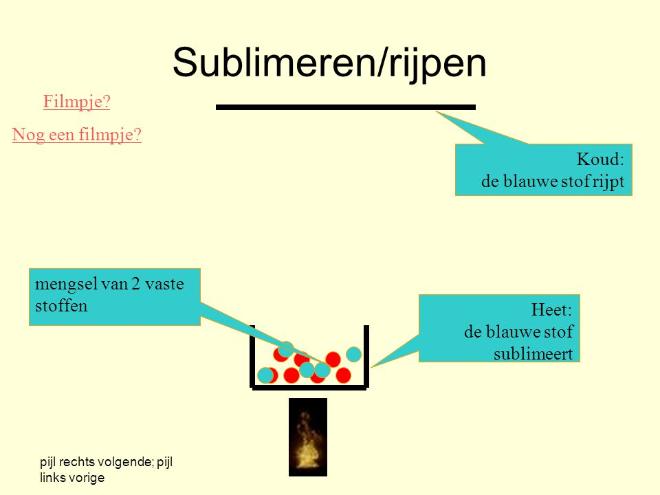 Sublimeren/rijpen Filmpje Nog een filmpje Koud: de blauwe stof rijpt