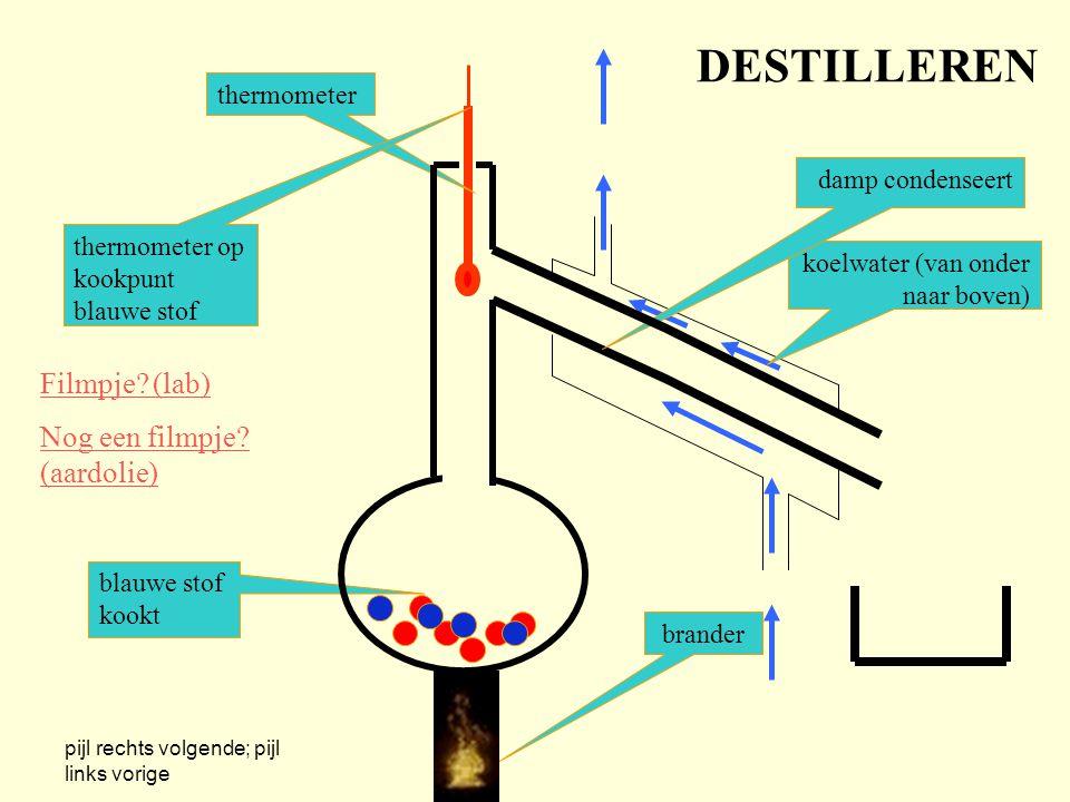 DESTILLEREN Filmpje (lab) Nog een filmpje (aardolie) thermometer