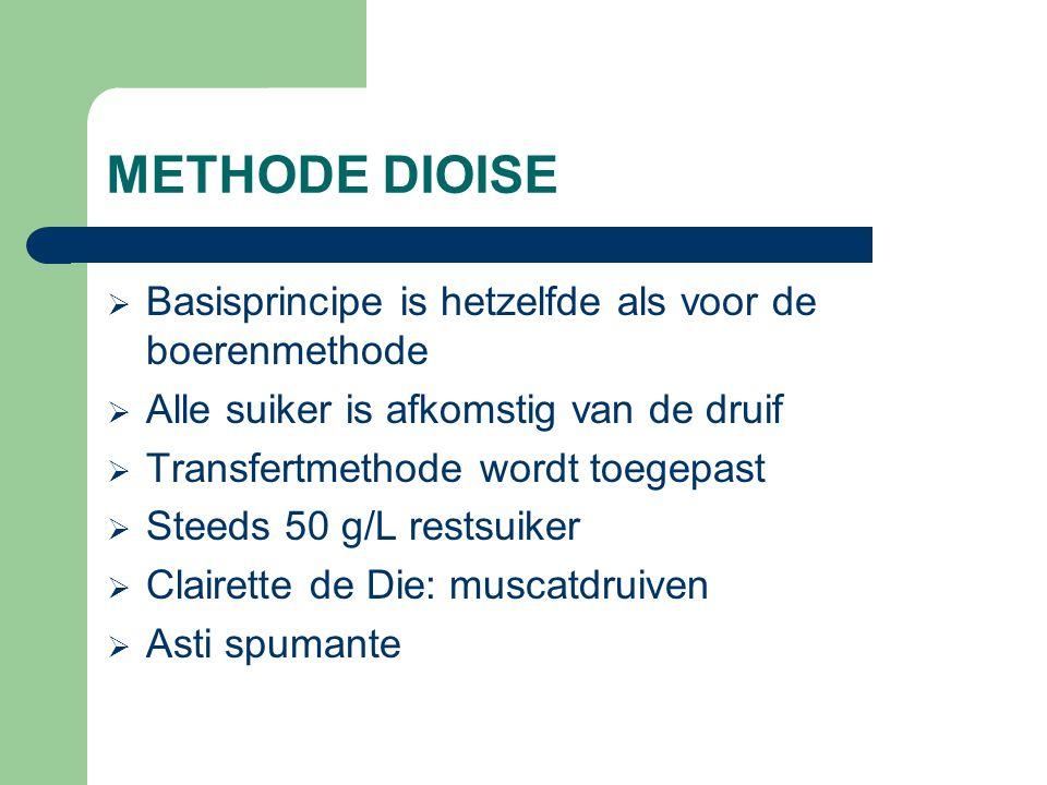 METHODE DIOISE Basisprincipe is hetzelfde als voor de boerenmethode