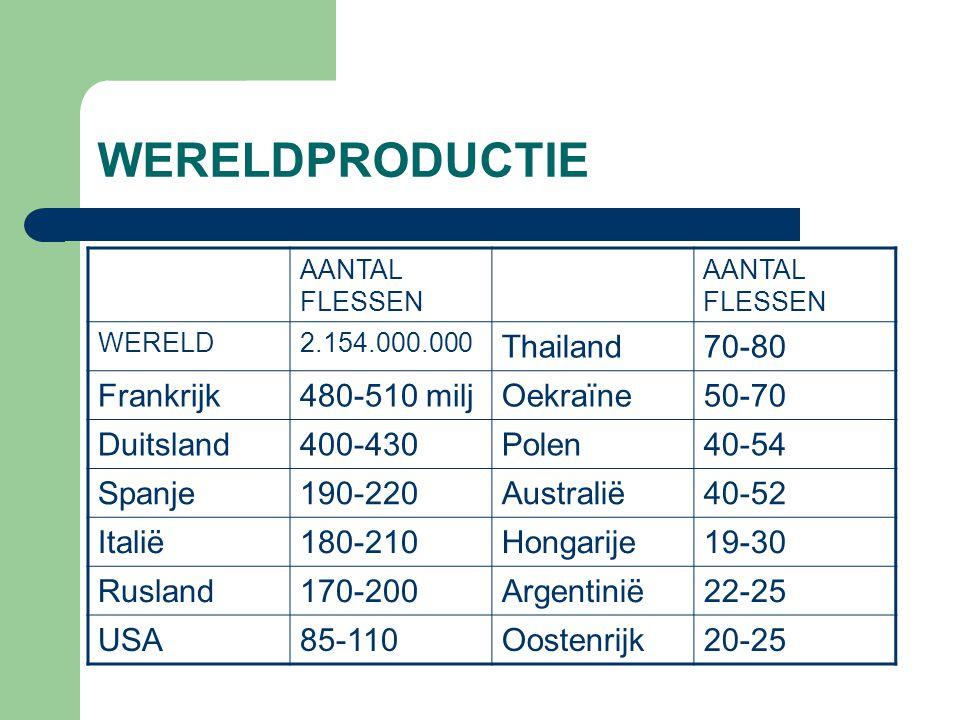 WERELDPRODUCTIE Thailand 70-80 Frankrijk 480-510 milj Oekraïne 50-70