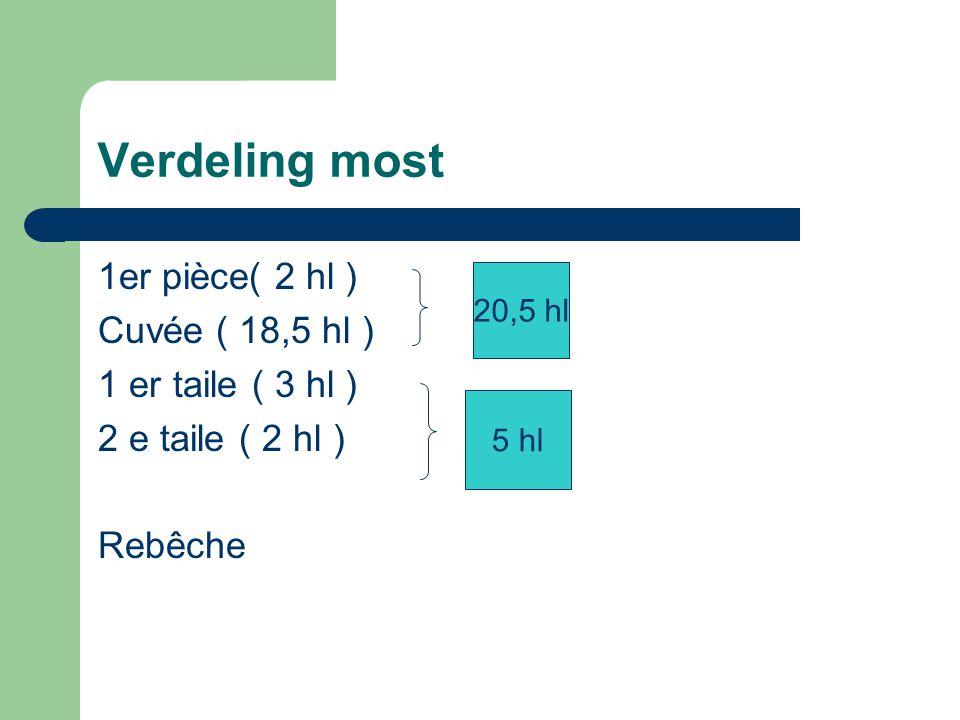 Verdeling most 1er pièce( 2 hl ) Cuvée ( 18,5 hl ) 1 er taile ( 3 hl )