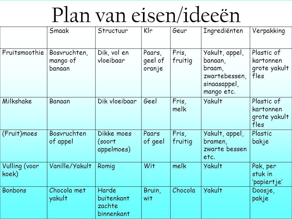 Plan van eisen/ideeën Smaak Structuur Klr Geur Ingrediënten Verpakking