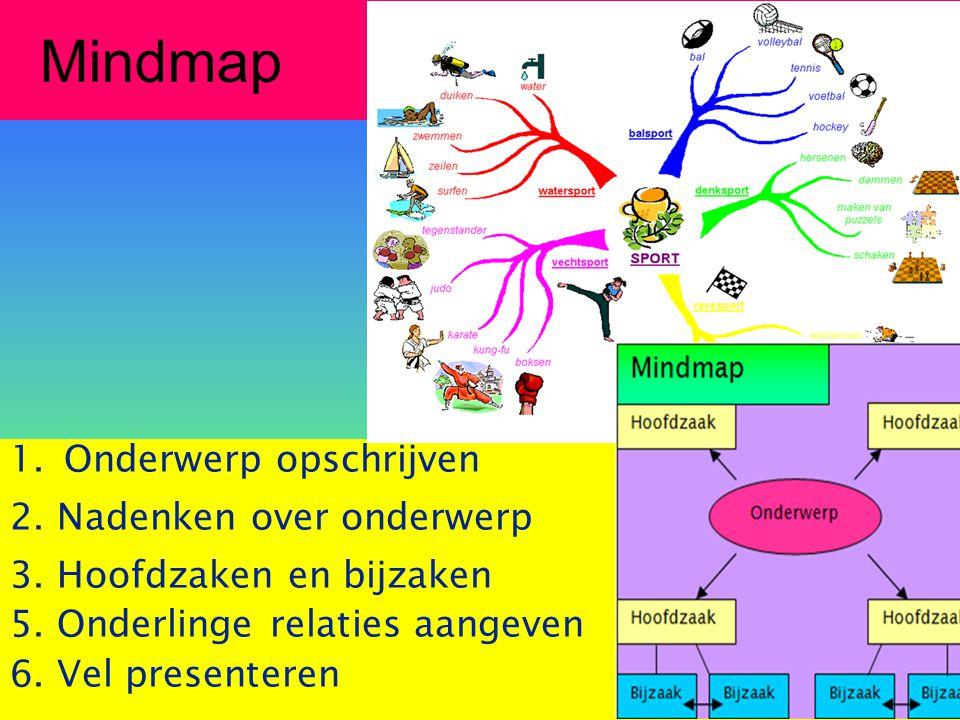 Mindmap Onderwerp opschrijven 2. Nadenken over onderwerp