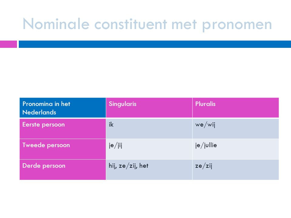 Nominale constituent met pronomen
