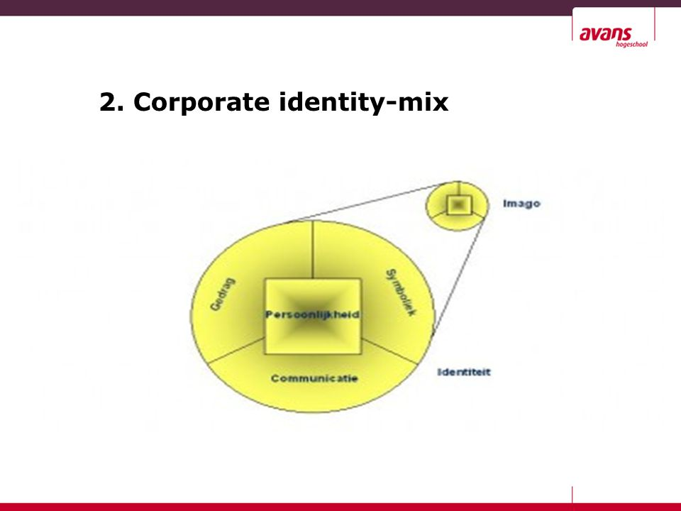 2. Corporate identity-mix