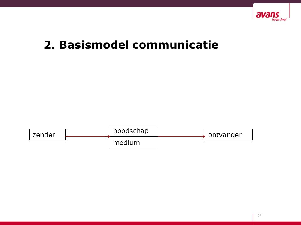 2. Basismodel communicatie