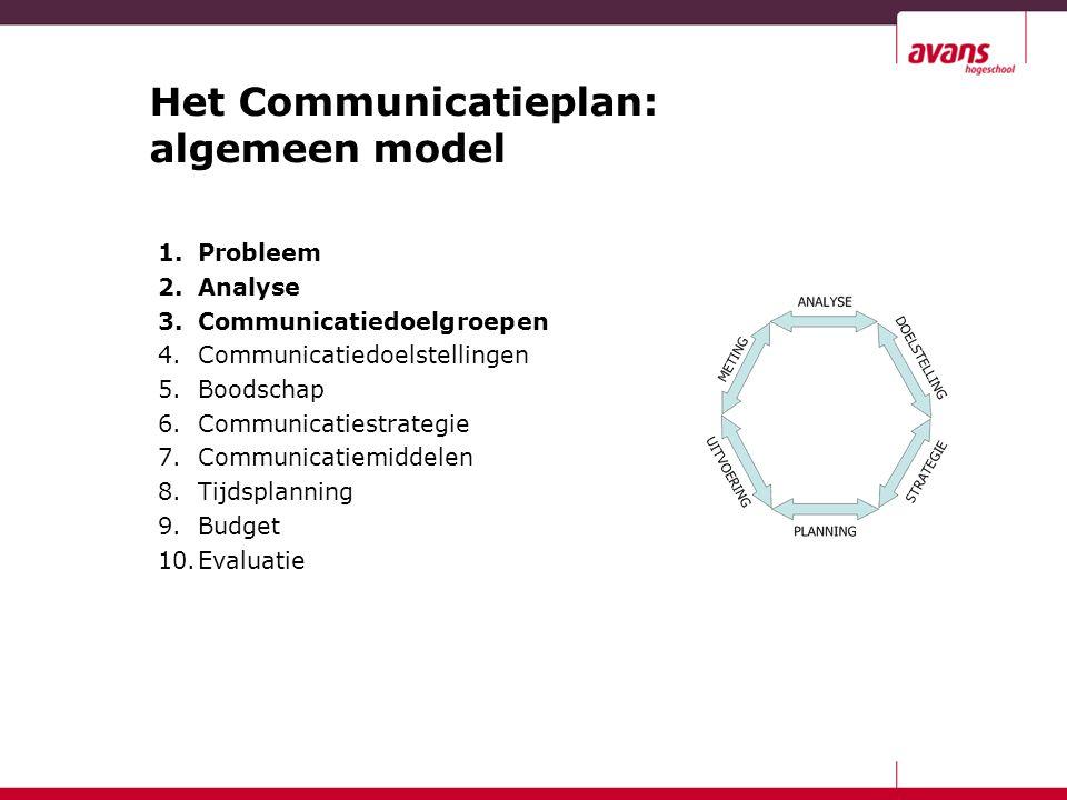 Het Communicatieplan: algemeen model