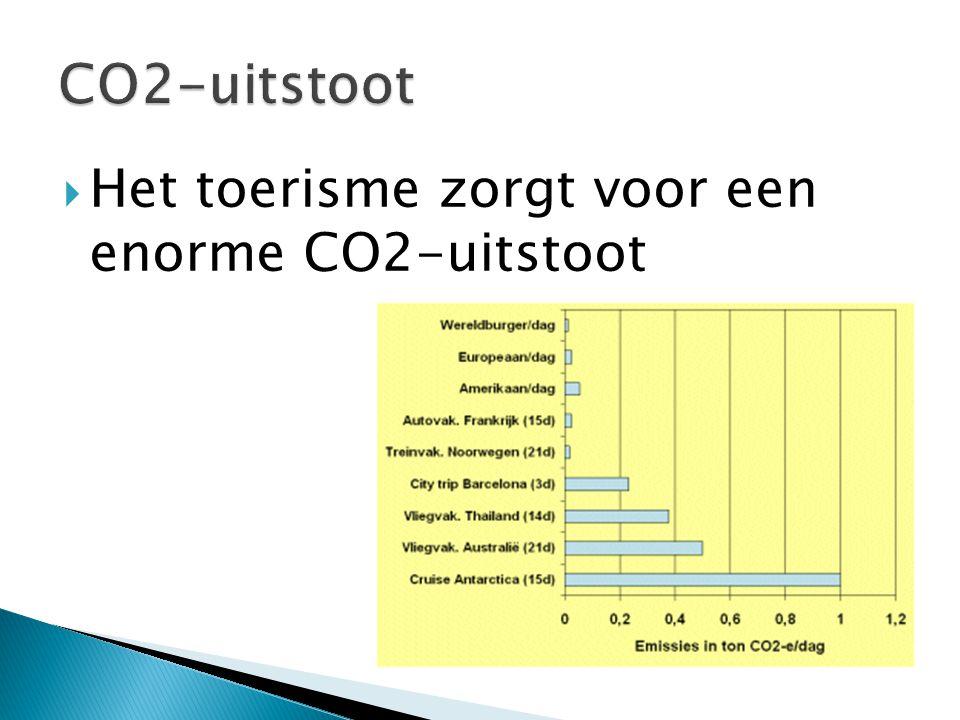 CO2-uitstoot Het toerisme zorgt voor een enorme CO2-uitstoot