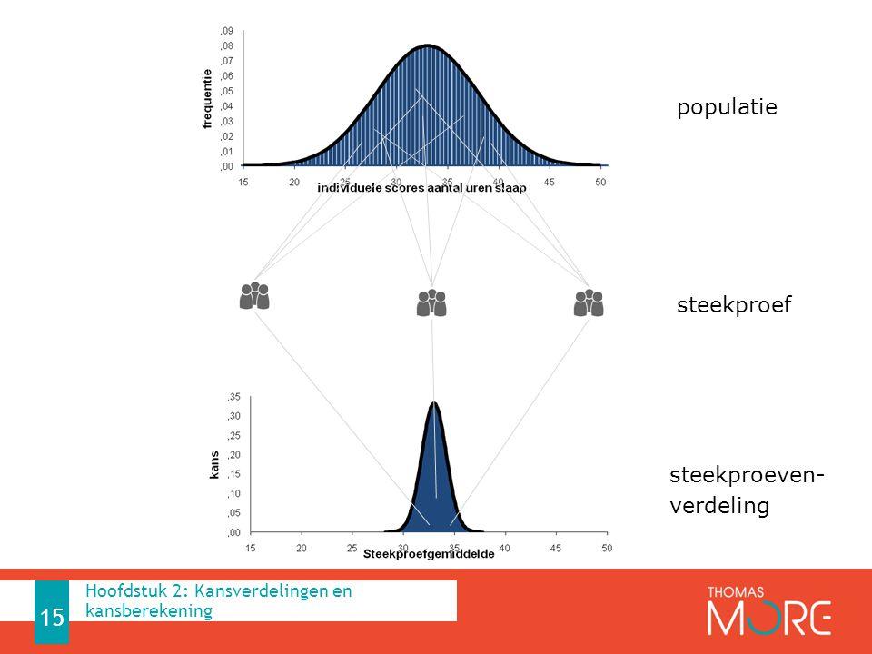 populatie steekproef steekproeven- verdeling