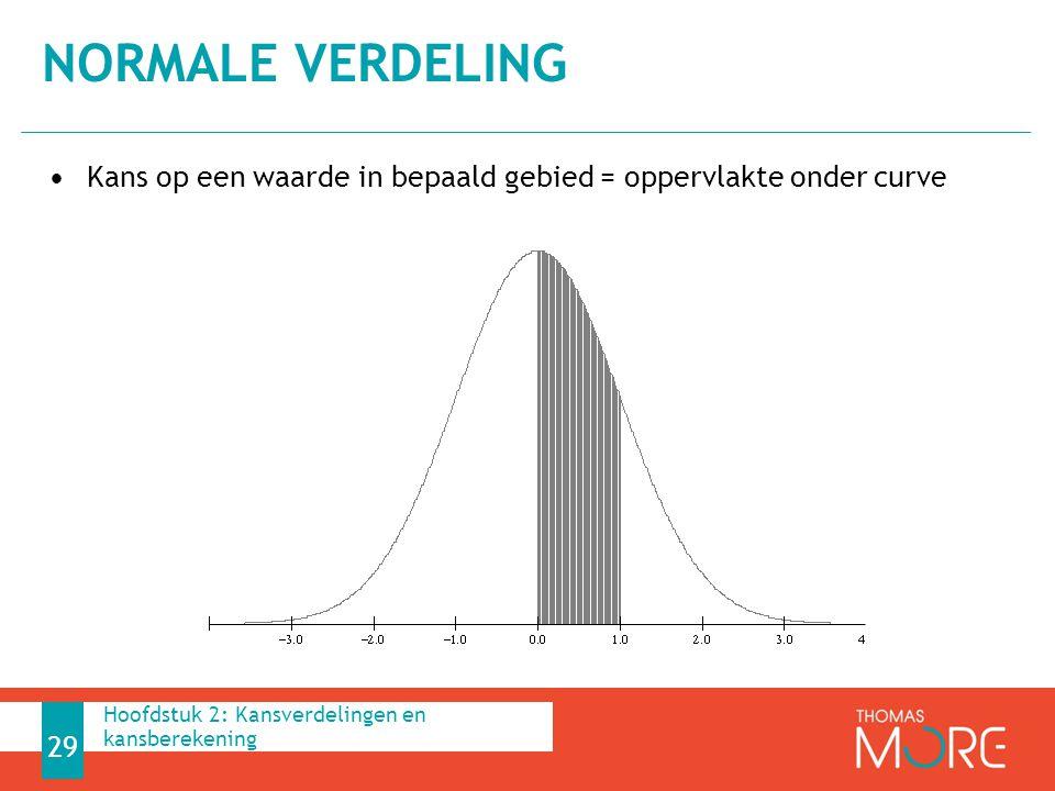 normale verdeling Kans op een waarde in bepaald gebied = oppervlakte onder curve.