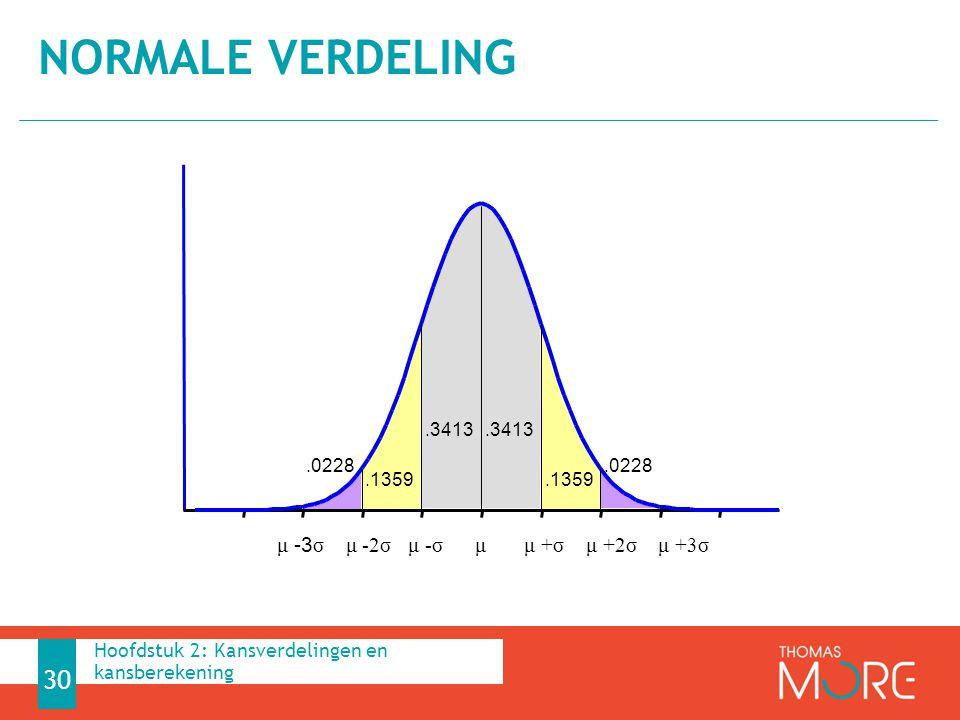 normale verdeling μ -3σ μ -2σ μ -σ μ μ +σ μ +2σ μ +3σ