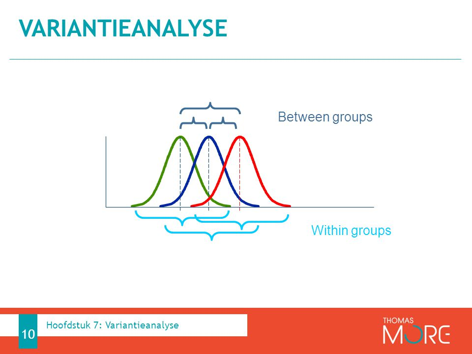 Variantieanalyse Between groups Within groups
