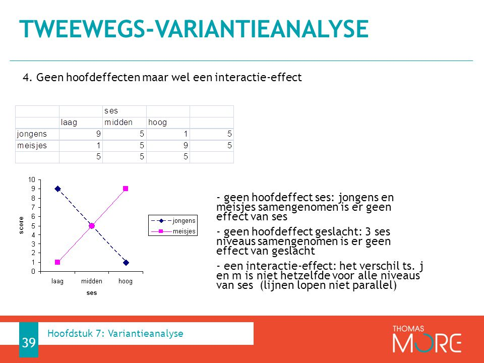 tweewegs-variantieanalyse