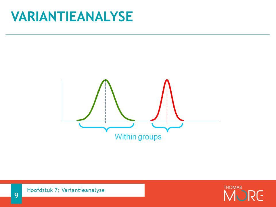 Variantieanalyse Within groups Hoofdstuk 7: Variantieanalyse