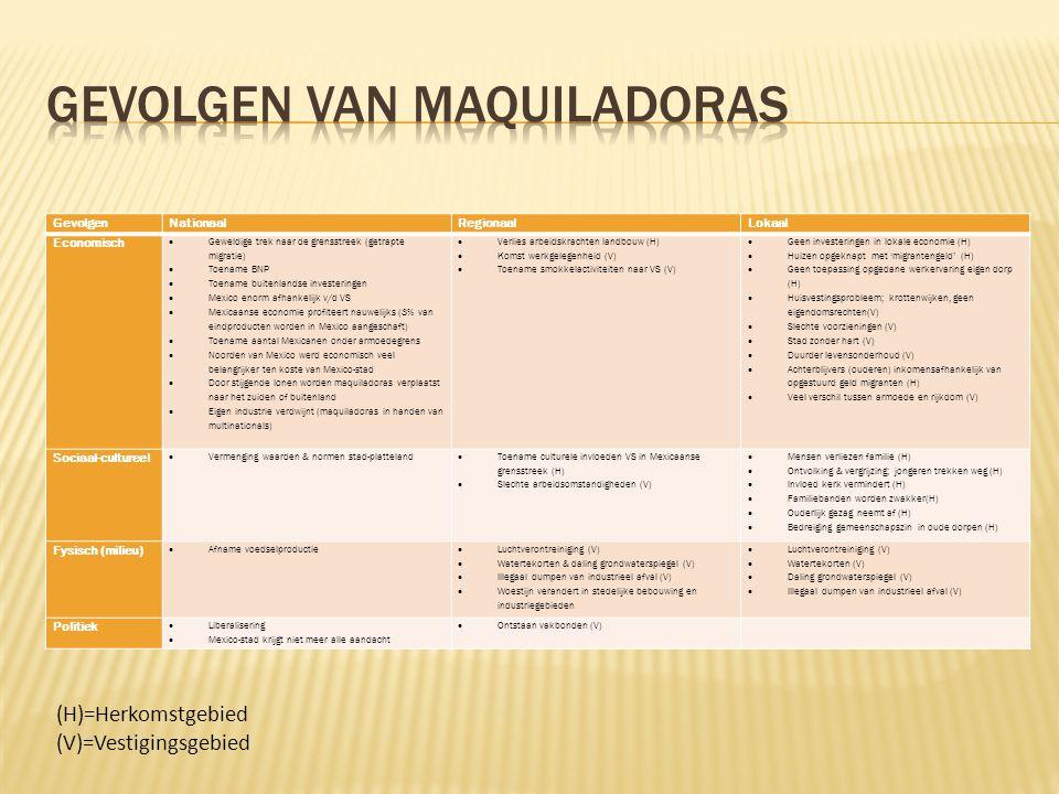 Gevolgen van maquiladoras
