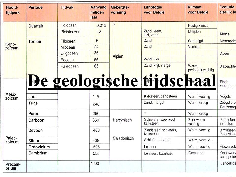 De geologische tijdschaal