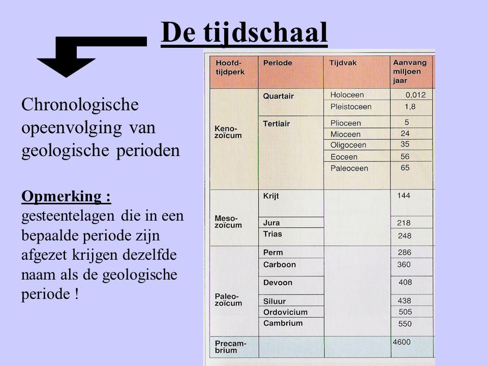 De tijdschaal Chronologische opeenvolging van geologische perioden