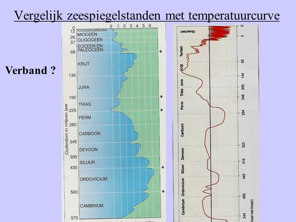 Vergelijk zeespiegelstanden met temperatuurcurve