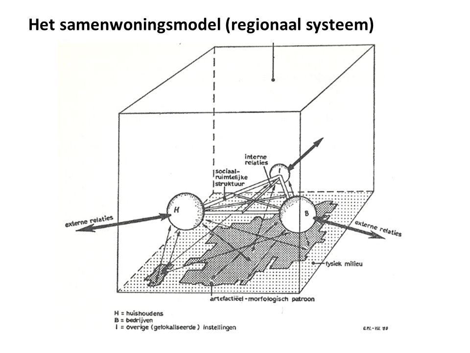 Het samenwoningsmodel (regionaal systeem)