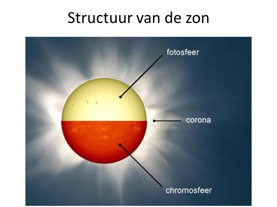 Structuur van de zon