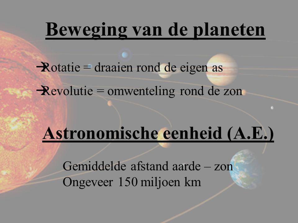 Beweging van de planeten