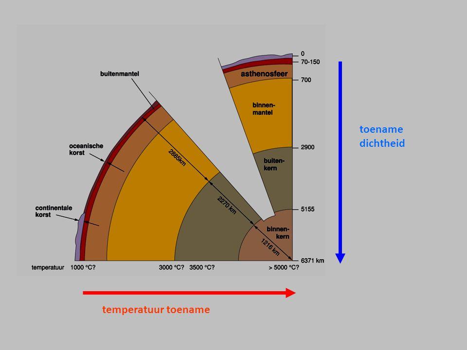 toename dichtheid temperatuur toename